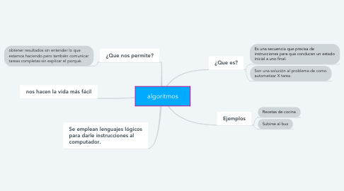Mind Map: algoritmos