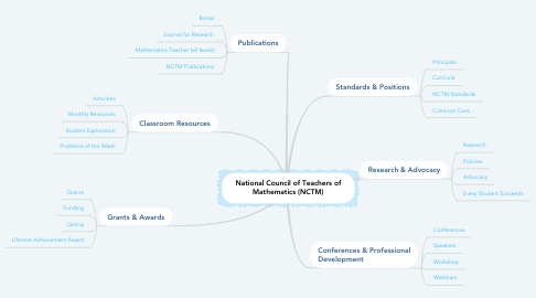 Mind Map: National Council of Teachers of Mathematics (NCTM)
