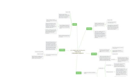 Mind Map: CV COMO APOYO EN LOS PROCESOS ORGANIZACIONALES
