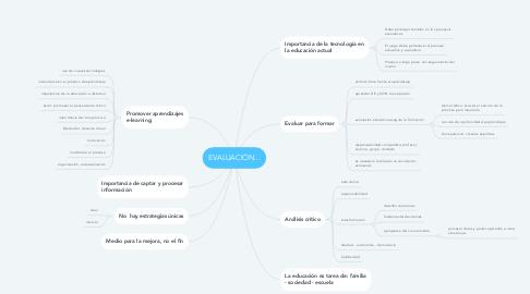 Mind Map: EVALUACIÓN...