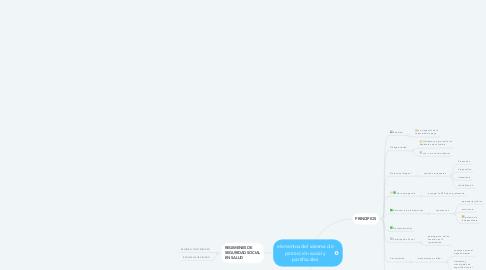 Mind Map: elementos del sistema de protección social y parafiscales