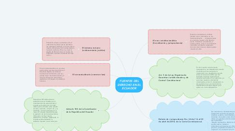 Mind Map: FUENTES DEL DERECHO EN EL ECUADOR