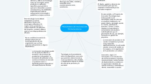Mind Map: PROGRAMA DE INOVACION TECNOLOGICA
