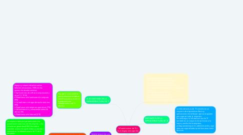Mind Map: Infraestructura de TI y tecnologías emergentes.
