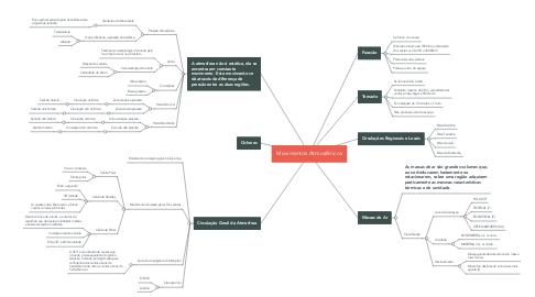 Mind Map: Movimentos Atmosféricos