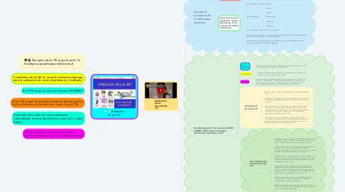 Mind Map: Evolución de las TIC