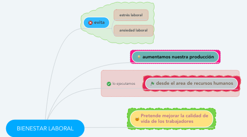 Mind Map: BIENESTAR LABORAL