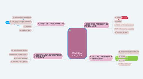 Mind Map: MODELO GAVILÁN