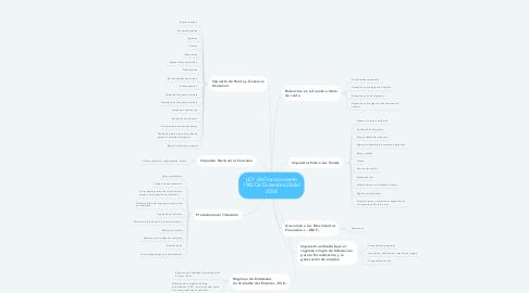 Mind Map: LEY  de Financiamiento 1943 De Diciembre 28 del 2018