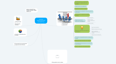 Mind Map: ETAPAS INVESTIGACIÓN ESTADÍSTICA
