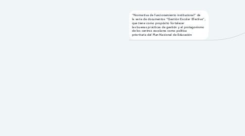 Mind Map: NORMATIVA DE CONVIVENCIA