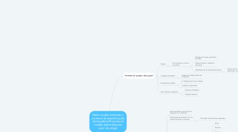 Mind Map: Meta-modelo orientado a processo de especificações de requisitos (Proposta de modelo elaborada pelo autor do artigo)