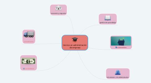 Mind Map: técnico en administración de empresa