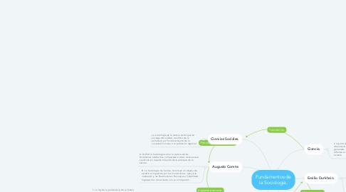 Mind Map: Fundamentos de la Sociología.