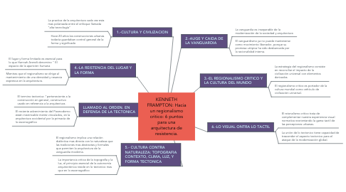 Mind Map: KENNETH FRAMPTON: Hacia un regionalismo critico: 6 puntos para una arquitectura de resistencia.