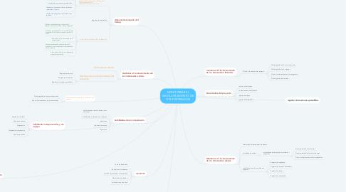 Mind Map: MONITOREAR EL INVOLUCRAMIENTO DE LOS INTERESADOS