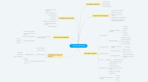 Mind Map: EDUCACIÓN VIRTUAL