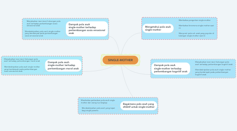 Mind Map: SINGLE-MOTHER
