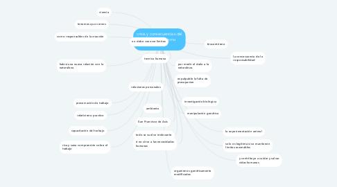 Mind Map: crisis y consecuencias del antropocentrismo moderno