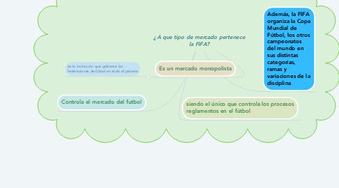 Mind Map: ¿A que tipo de mercado pertenece la FIFA?