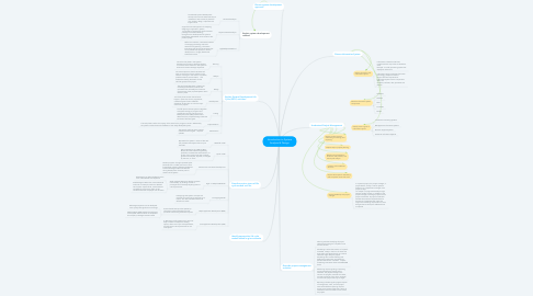Mind Map: Introduction to System Analysis & Design