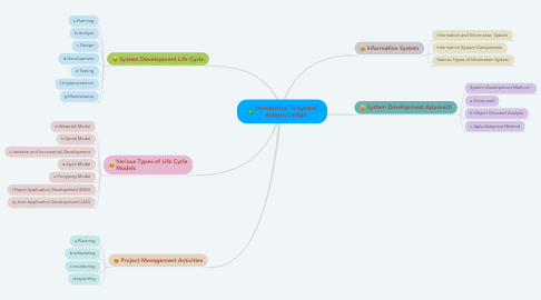 Mind Map: Introduction To System Analysis Design