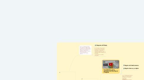 Mind Map: Ley de Áreas Naturales, El Salvador