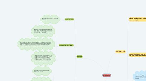 Mind Map: JESUCRISTO