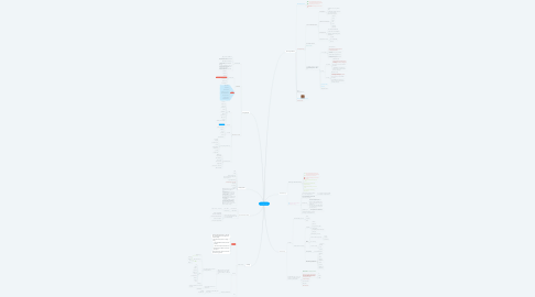 Mind Map: Ruf Clean XXX