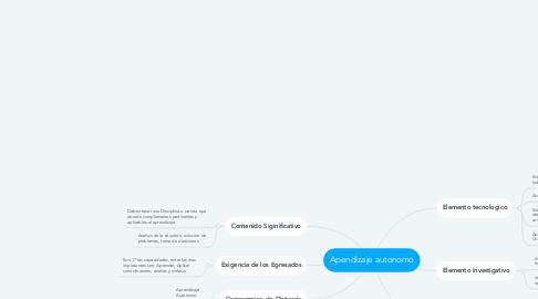 Mind Map: Apendizaje autonomo