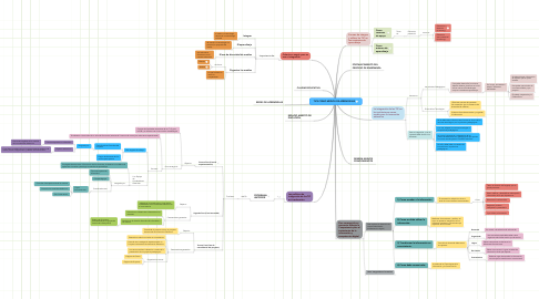 Mind Map: TICS COMO MEDIOS DE APRENDIZAJE