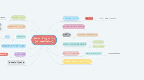 Mind Map: Universidad del milagro: Principios éticos