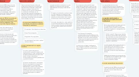 Mind Map: Interpretación constitucional, jurisdicción ordinaria y corte constitucional
