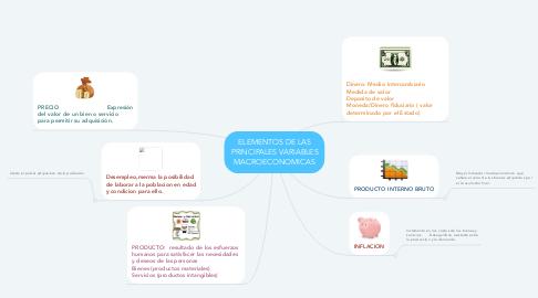 Mind Map: ELEMENTOS DE LAS PRINCIPALES VARIABLES MACROECONOMICAS