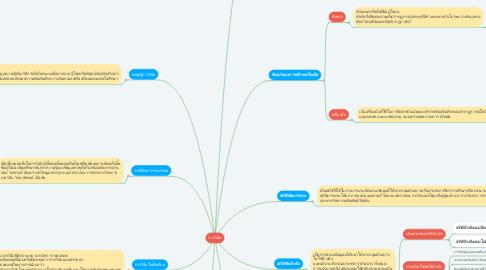 Mind Map: การวิจัย