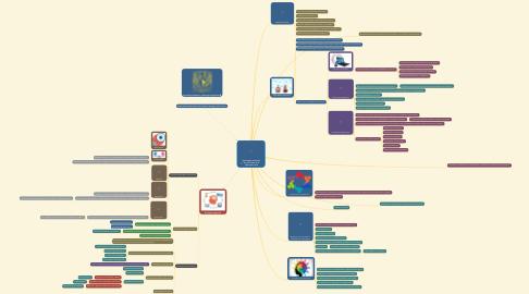 Mind Map: Aprendizaje Autónomo.  Eje articulador de la educación virtual.