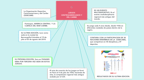 Mind Map: JUEGOS CENTROAMERICANOS Y DEL CARIBE