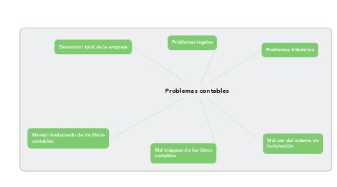 Mind Map: Problemas contables