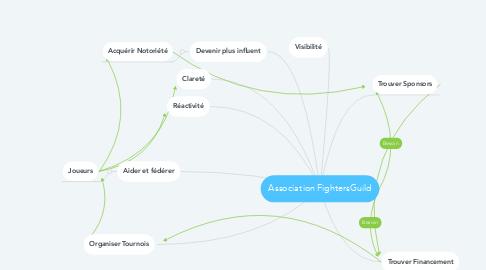 Mind Map: Association FightersGuild