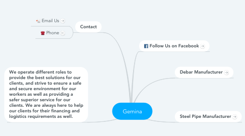 Mind Map: Gemina