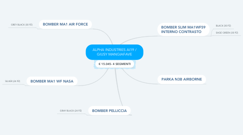 Mind Map: ALPHA INDUSTRIES AI19 / GIUSY MANGIAFAVE