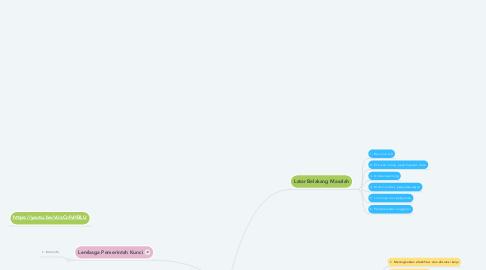 Mind Map: Pola Pelayanan Elektronik (bit.ly/PPE-33)