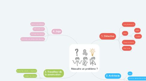 Mind Map: Résoudre un problème ?