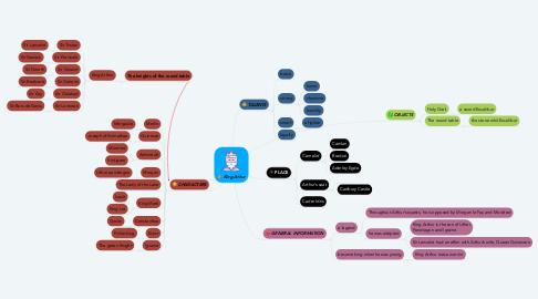 Mind Map: King Athur