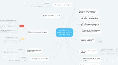 Mind Map: EL ÁREA Y EL PERÍMETRO DE LAS FIGURAS PLANAS