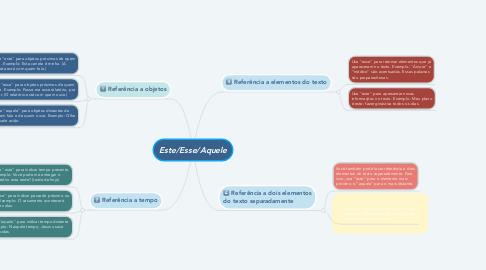 Mind Map: Este/Esse/Aquele