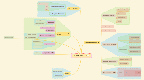 Mind Map: Model-Model Memori