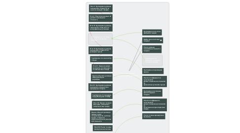 Mind Map: Систематизация данных о декларациях