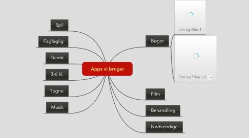 Mind Map: Apps vi bruger