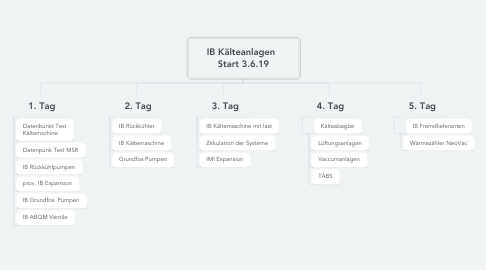 Mind Map: IB Kälteanlagen   Start 3.6.19